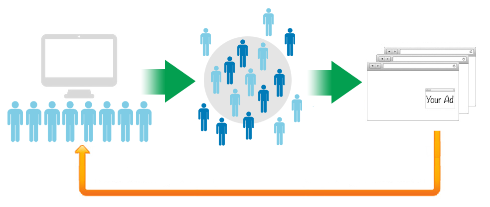 Why to consider Retargeting campaigns to bring back visitors?